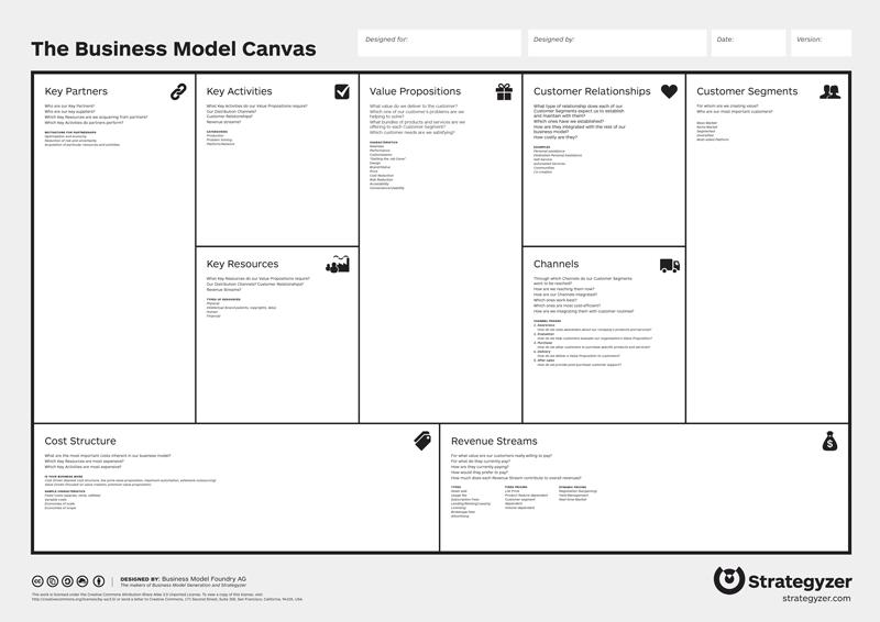 Lienzo del modelo de negocio