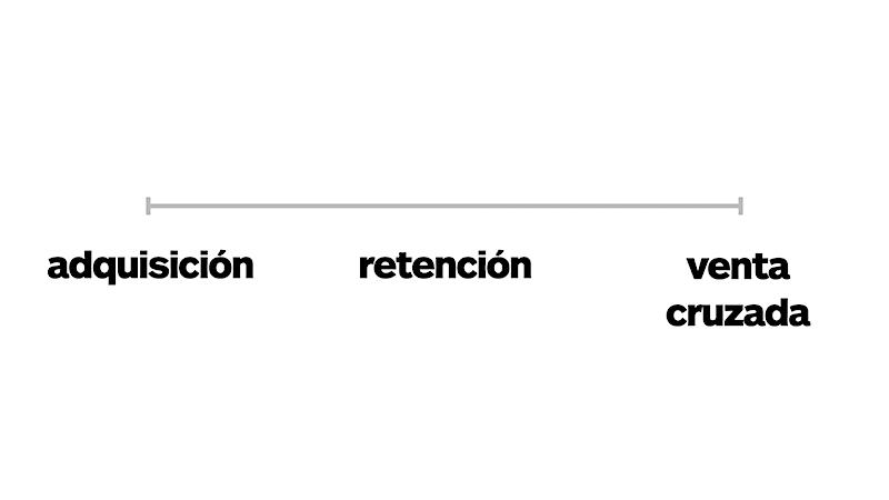canvas: relaciones con clientes - ciclo-de-vida