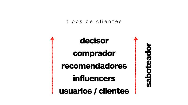 Tipos de clientes business to business (B2B)