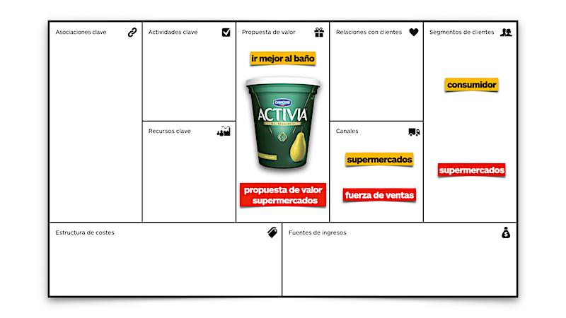 Modelo de negocio con segmentos de clientes directos e indirectos