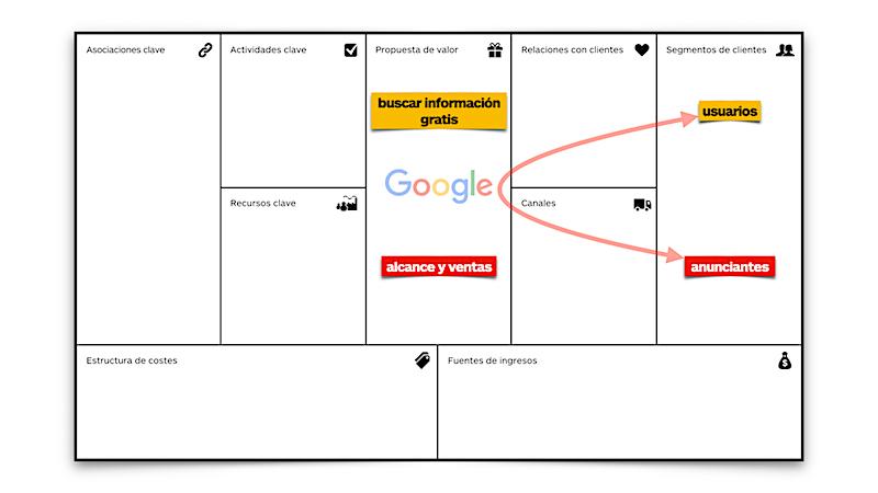 Modelo de negocio con segmentos de clientes de doble sentido