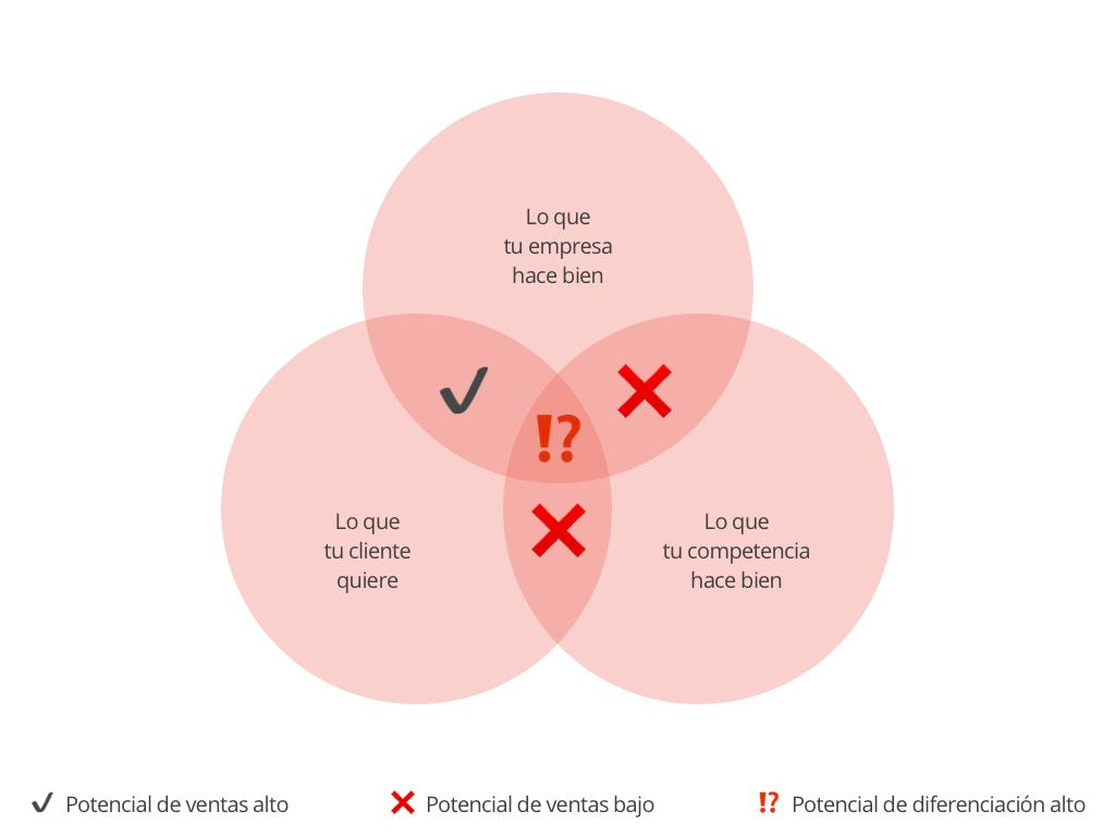 como-diferenciar-proyecto-mercado