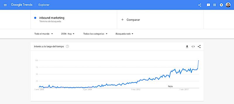 como obtener ideas de contenido con tendencias y tecnicas seo google trends