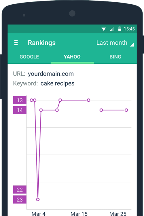 comprueba posición web Google SERPmojo - El historial de clasificación de SERPmojo te permite conocer la evolución de tu web para cada keyword.