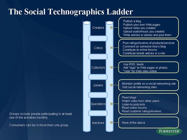 Escala social tecnográfica