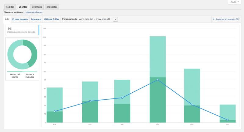 El gráfico del informe incluye ventas de clientes, ventas a invitados e inscripciones en ese periodo