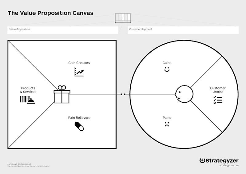 El lienzo de la propuesta de valor te permite trabajar con detalle los elementos de valor para cada segmento de clientes de tu proyecto