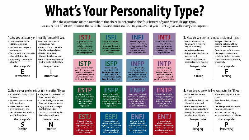 Marca personal: encuentra tu superpoder. Myers Briggs Types