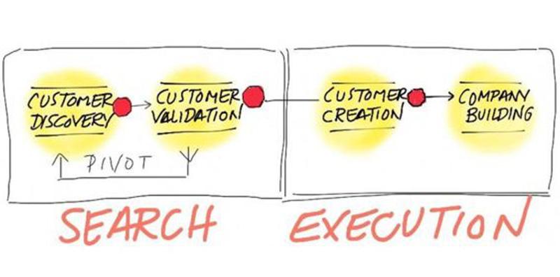 Metodología de desarrollo de clientes de Steve Blank
