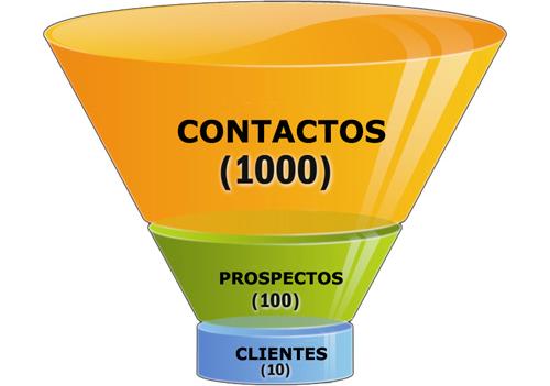 El embudo de creación de clientes muestra las distintas fases por las que pasa el usuario hasta convertirse en cliente de tu proyecto