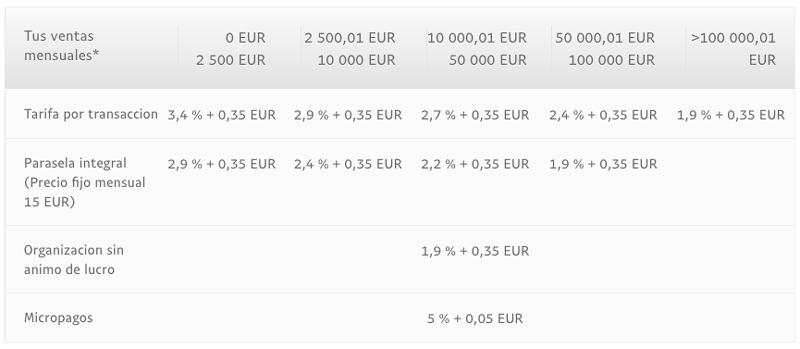 Comisiones y tarifas de PayPal para empresas