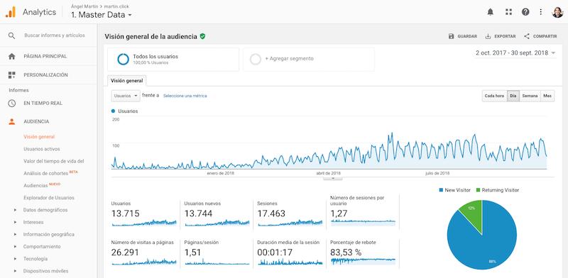 resultados-de-un-ano-de-inbound-marketing-audiencia