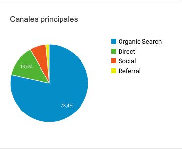 resultados-de-un-ano-de-inbound-marketing-canales