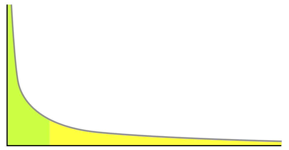 Publicidad de búsqueda - The long tail